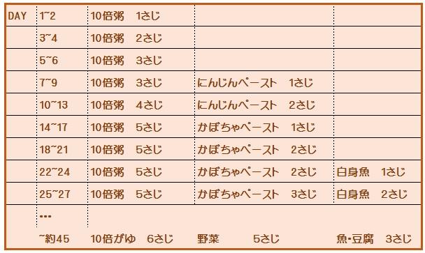離乳初期のカレンダー | (一社...