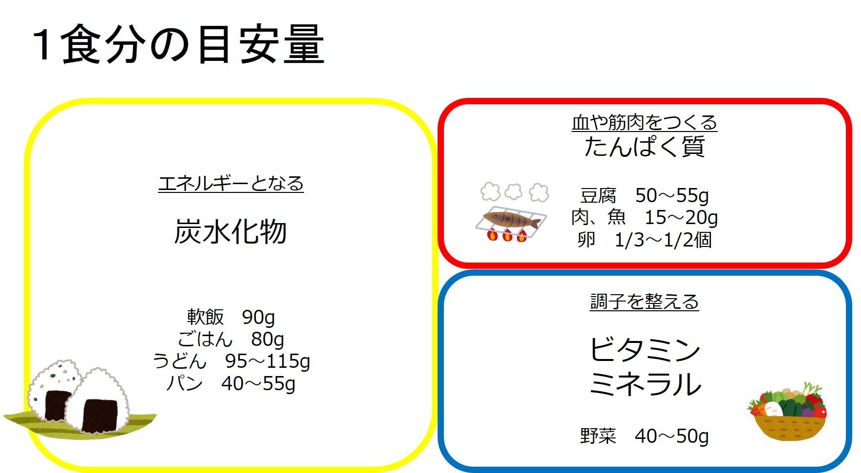 1食分の目安量(離乳完了期)