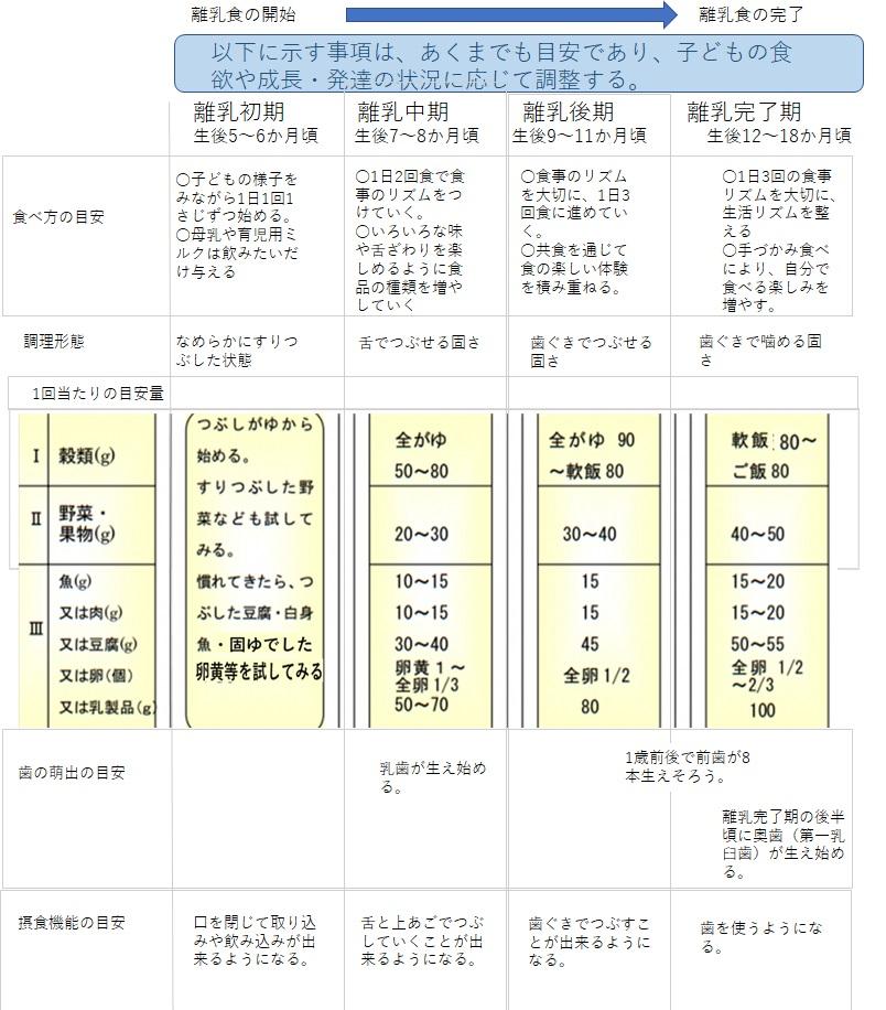 授乳離乳の支援ガイド(2019年改定案)