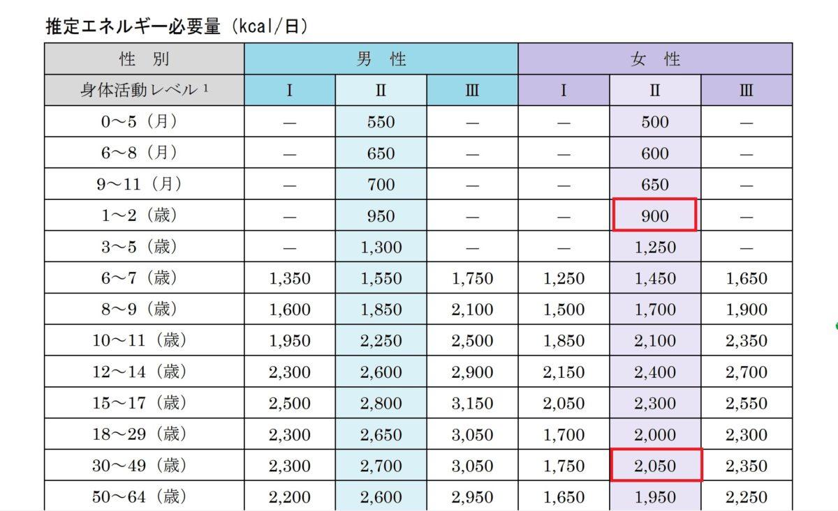 日本人の推定エネルギー必要量 乳児と大人の比較