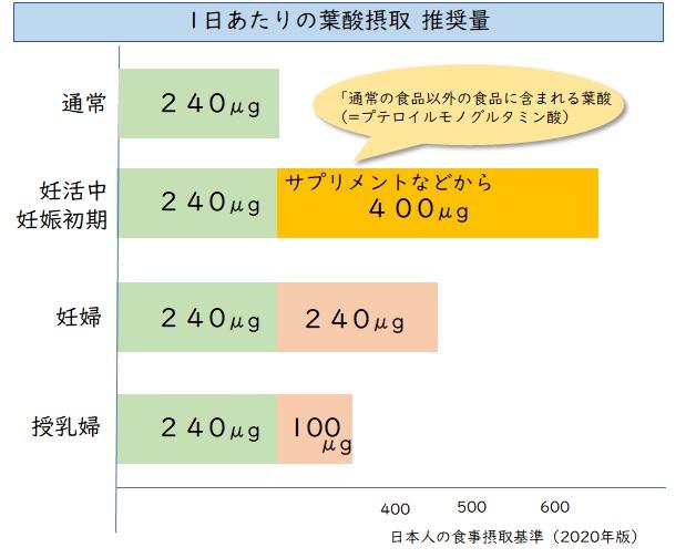 葉酸 どれだけ 1日 妊婦