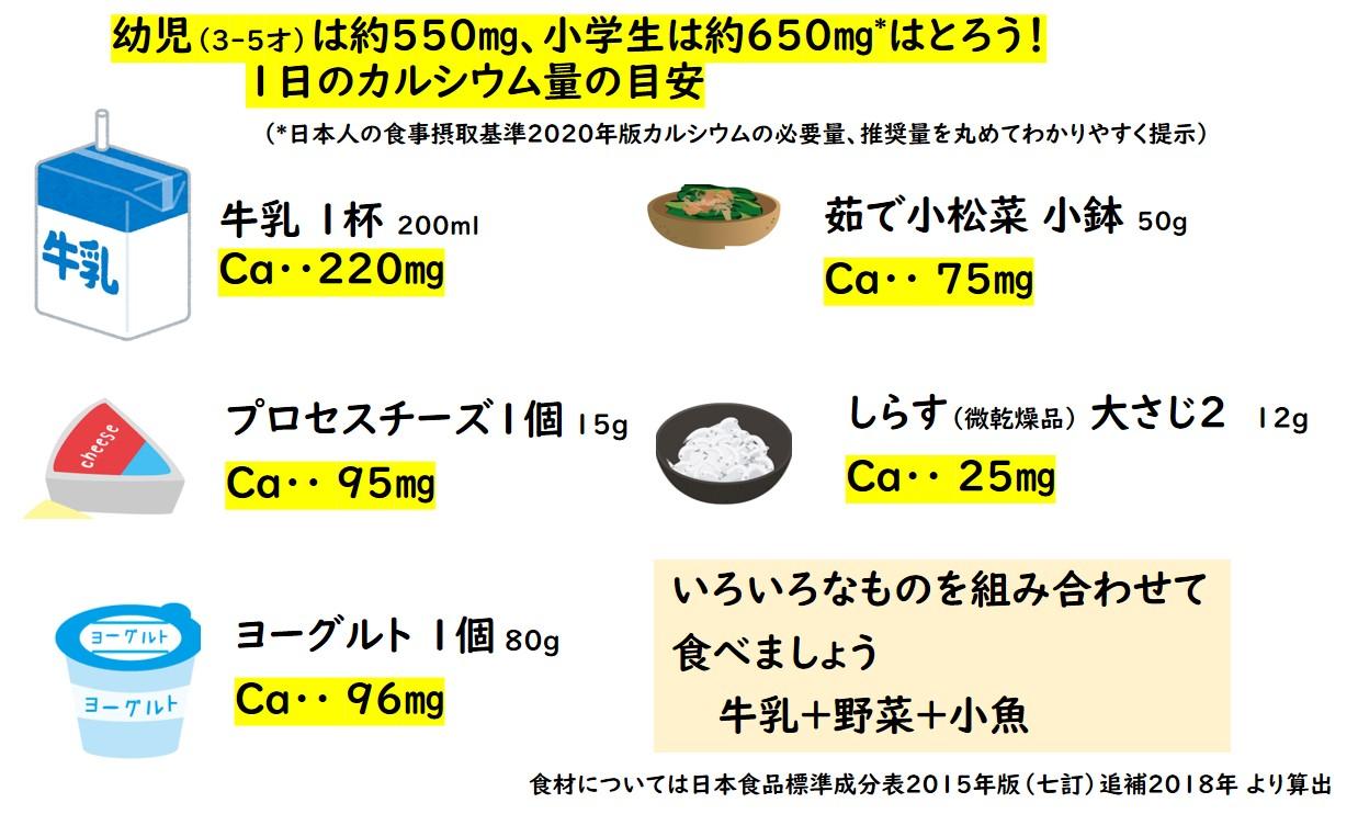 牛乳1杯 Ca 220㎎ 茹で小松菜Ca75㎎ プロセスチーズ1個 Ca95㎎など